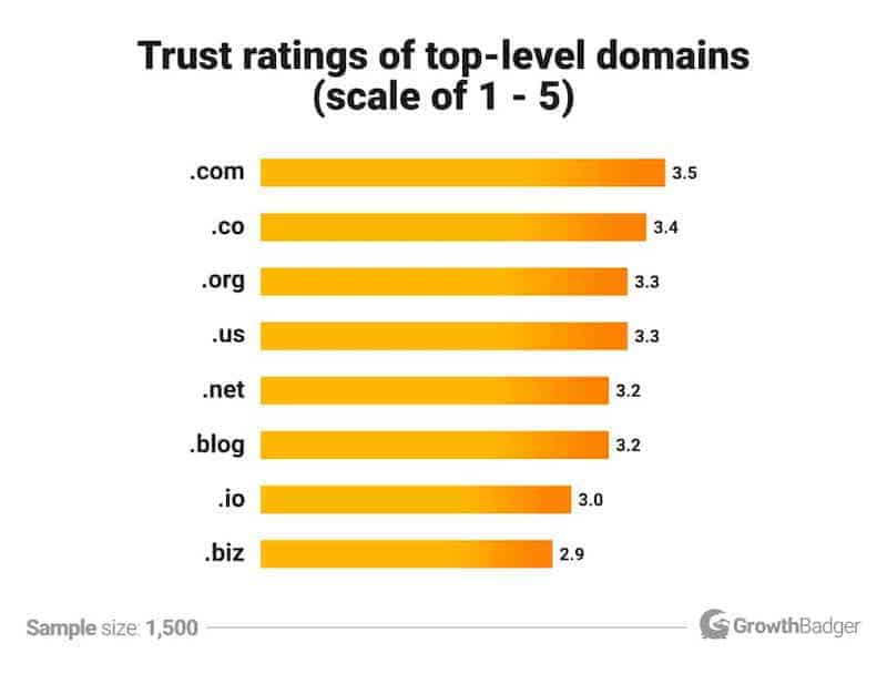 How to Start a Blog - Domain Name Statistic