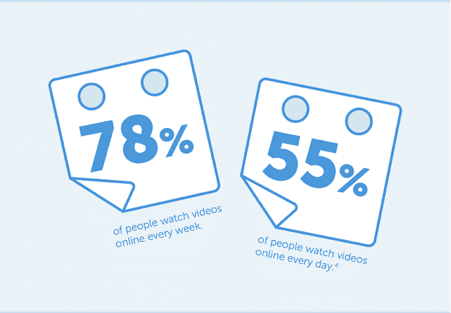 Video Watching Statistics